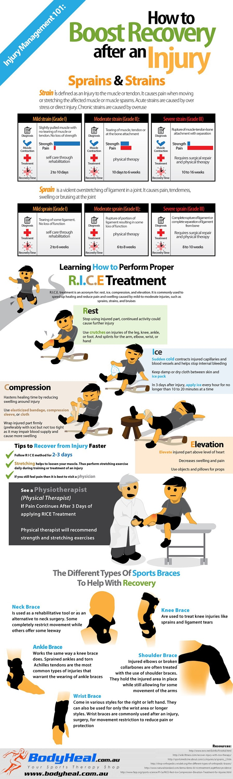 Infographic: How To Boost Recovery From A Sports Injury With R.I.C.E. Treatment